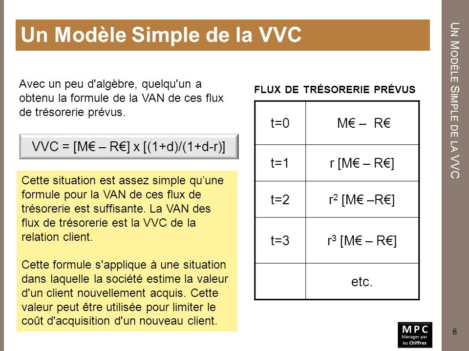 Un Modèle Simple de la VVC
