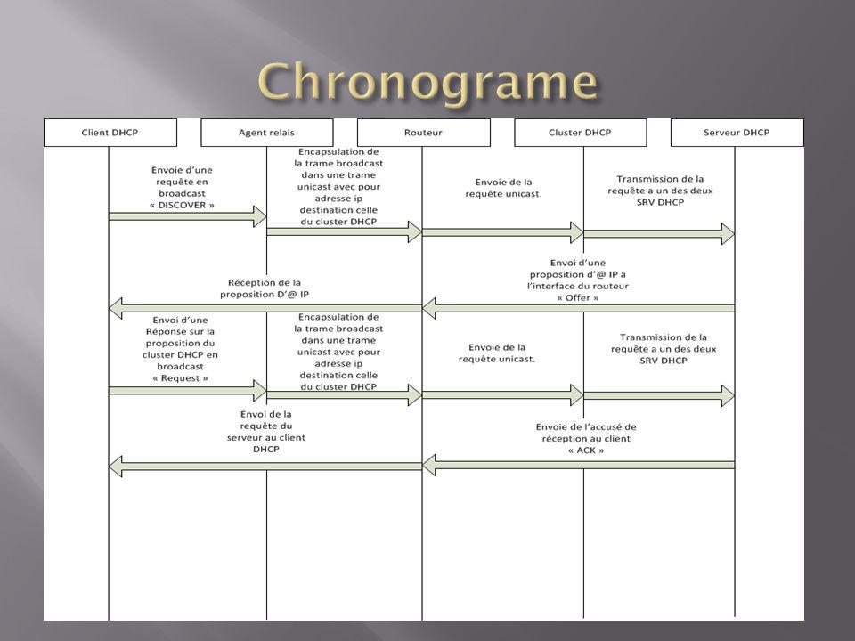 Chronograme