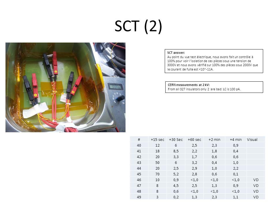 SCT (2) # +15 sec +30 Sec +60 sec +2 min +4 min Visual 40 12 6 2,5 2,3