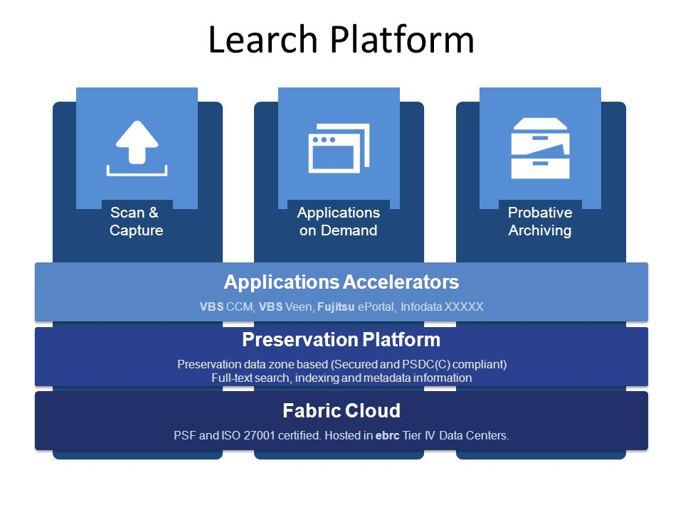Applications Accelerators Preservation Platform