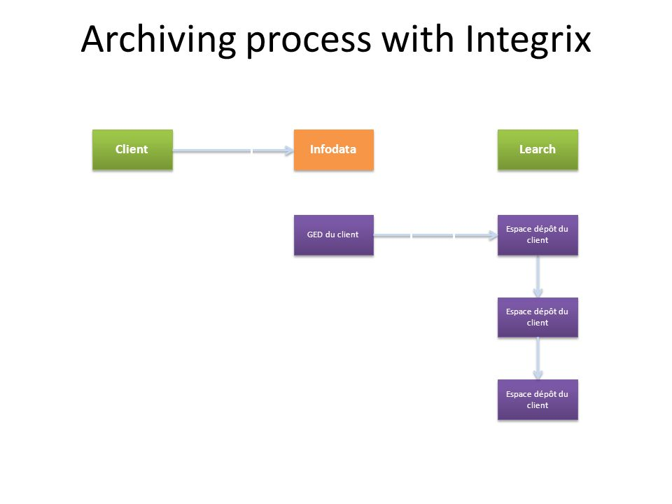 Archiving process with Integrix