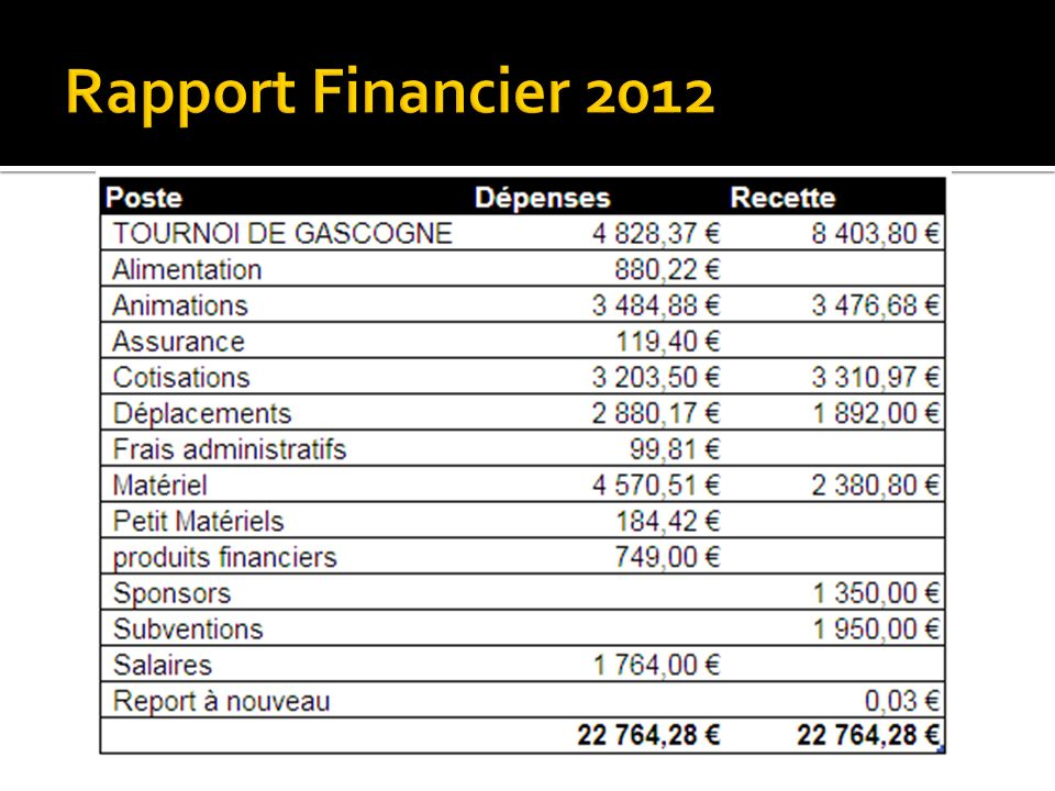 Rapport Financier 2012
