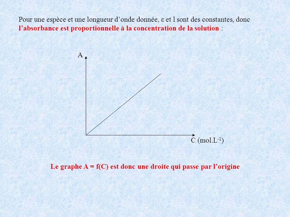 Pour une espèce et une longueur d'onde donnée, ε et l sont des constantes, donc l'absorbance est proportionnelle à la concentration de la solution :