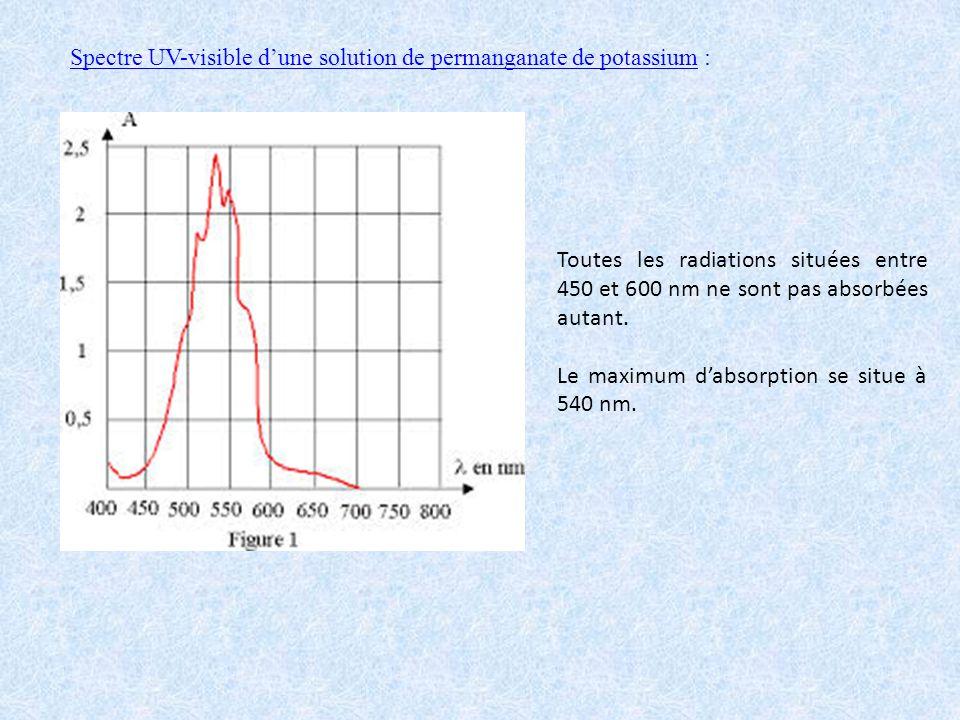 Spectre UV-visible d'une solution de permanganate de potassium :