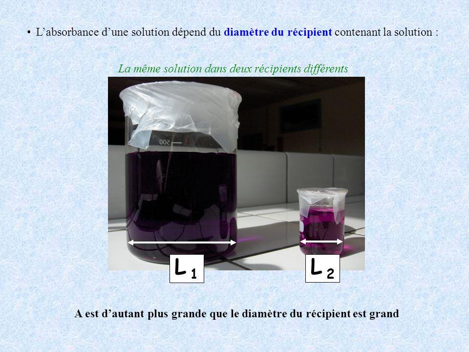 L'absorbance d'une solution dépend du diamètre du récipient contenant la solution :