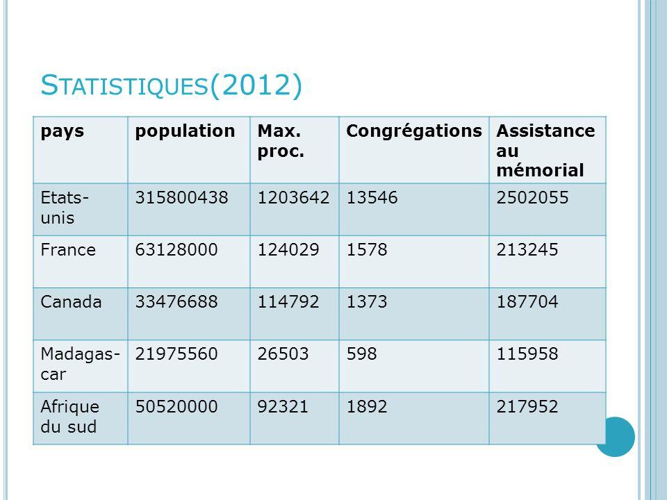 Statistiques(2012) pays population Max. proc. Congrégations