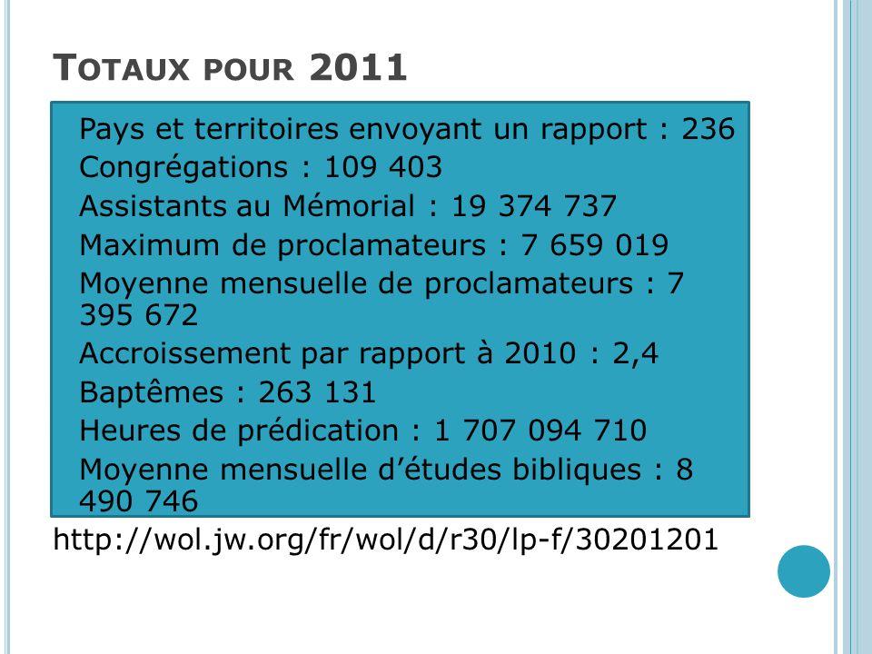 Totaux pour 2011 Pays et territoires envoyant un rapport : 236