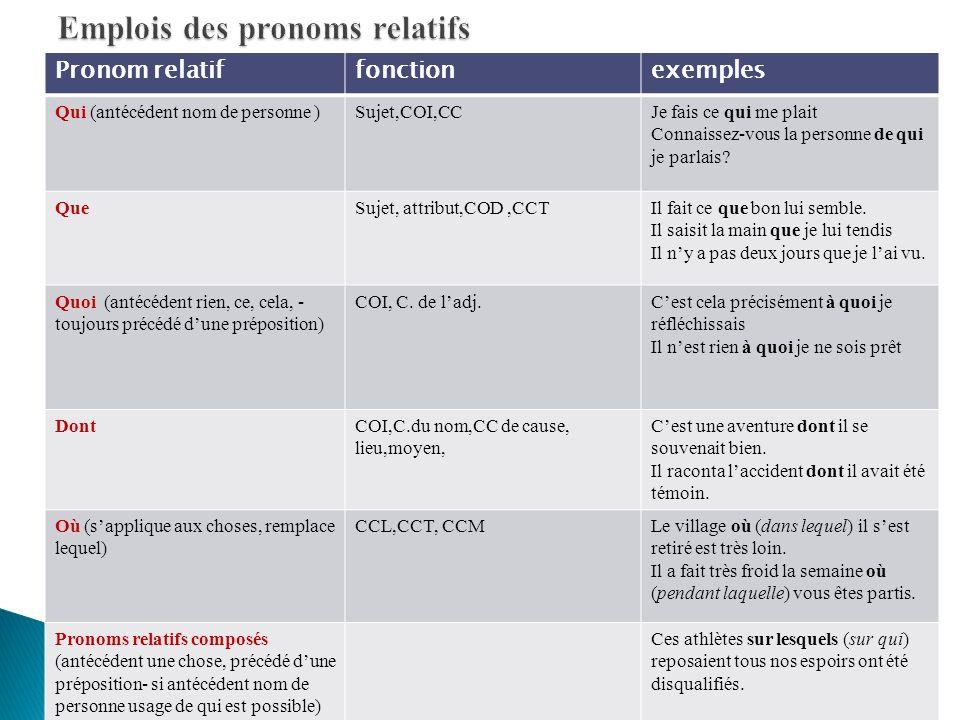 Emplois des pronoms relatifs
