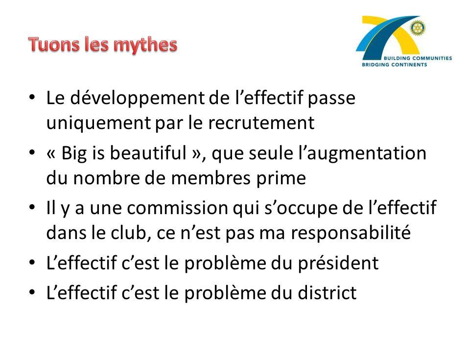 Tuons les mythes Le développement de l'effectif passe uniquement par le recrutement.