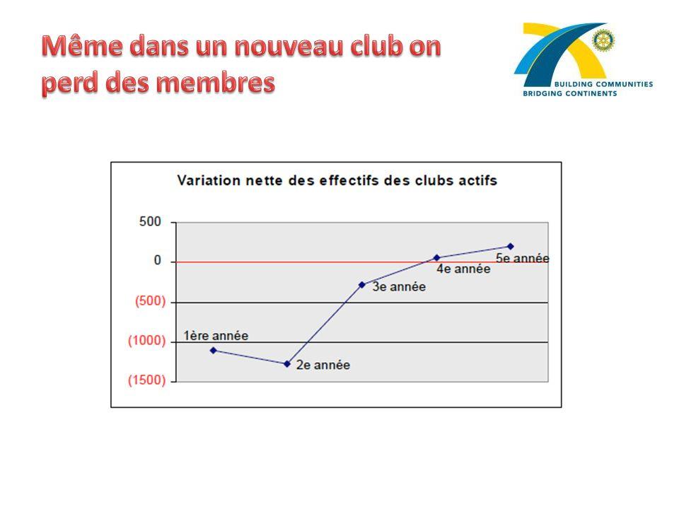 Même dans un nouveau club on perd des membres