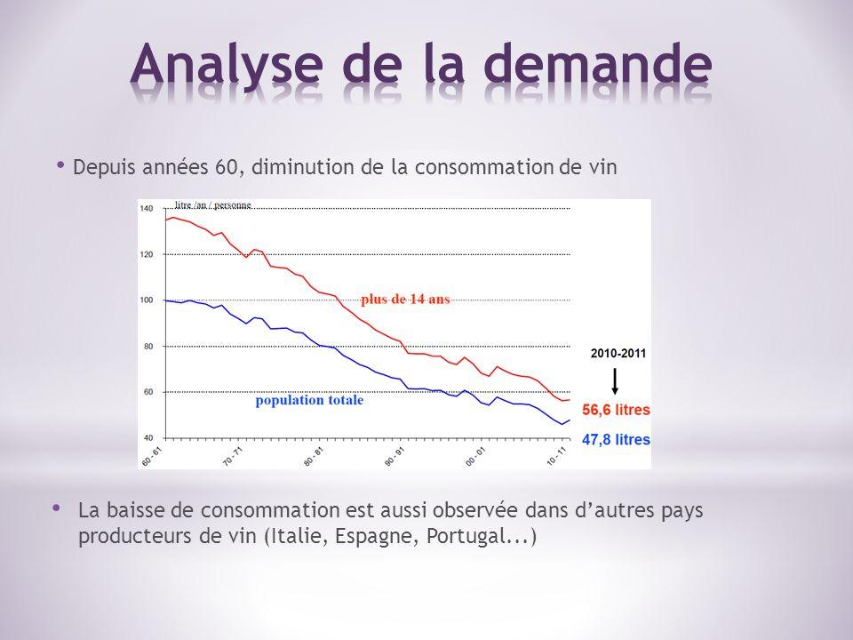 Analyse de la demande Depuis années 60, diminution de la consommation de vin.