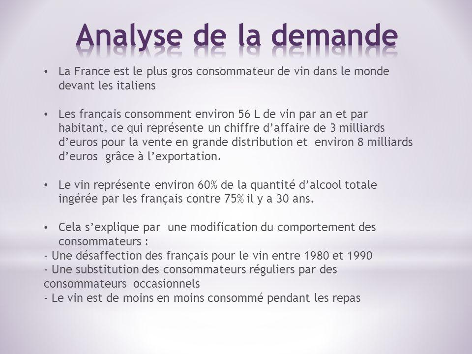 Analyse de la demande La France est le plus gros consommateur de vin dans le monde devant les italiens.
