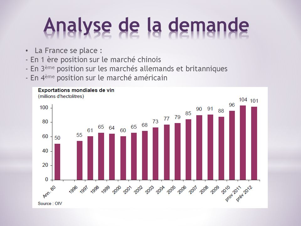 Analyse de la demande La France se place :