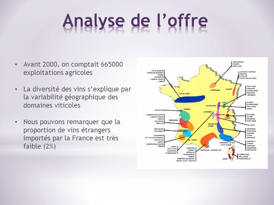 Analyse de l'offre Avant 2000, on comptait 665000 exploitations agricoles.