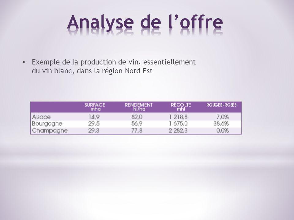 Analyse de l'offre Exemple de la production de vin, essentiellement du vin blanc, dans la région Nord Est.
