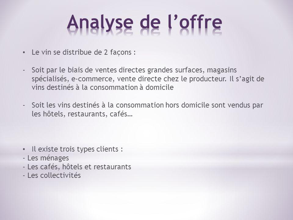Analyse de l'offre Le vin se distribue de 2 façons :