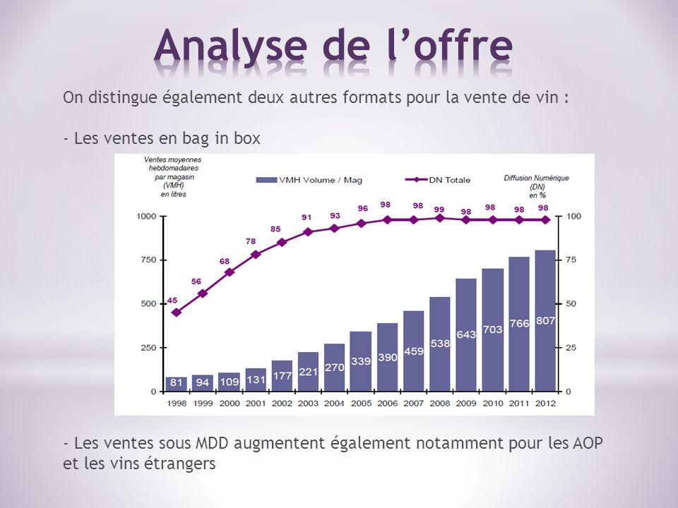 Analyse de l'offre On distingue également deux autres formats pour la vente de vin : Les ventes en bag in box.