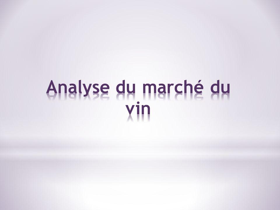 Analyse du marché du vin