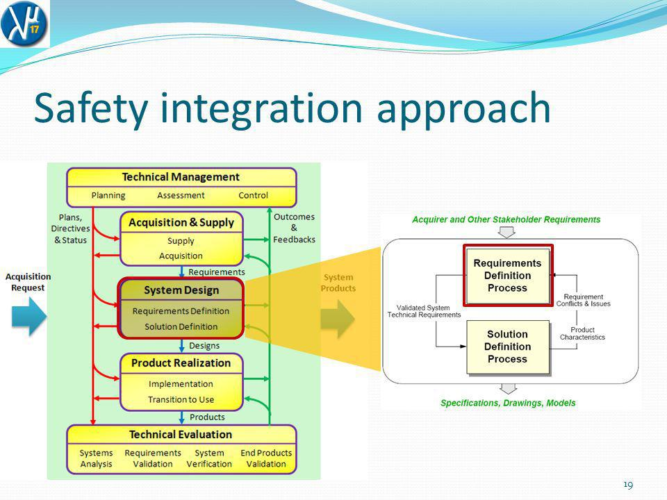Safety integration approach
