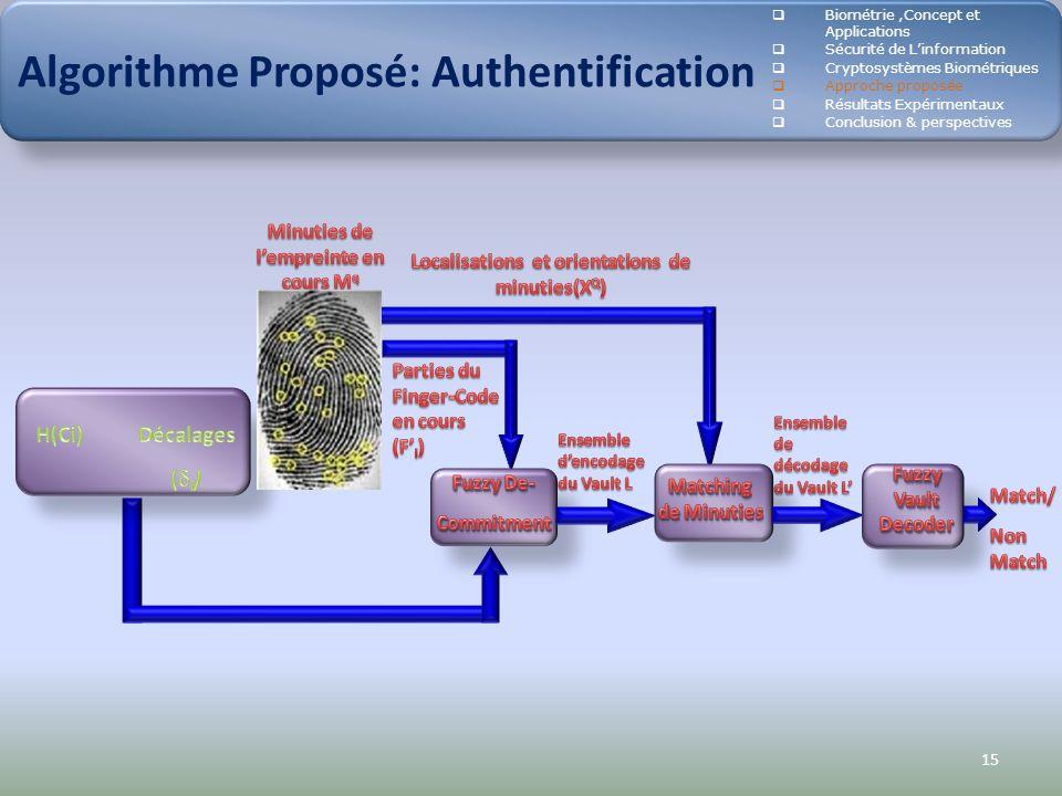 Algorithme Proposé: Authentification