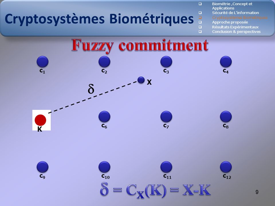  Fuzzy commitment Cryptosystèmes Biométriques = CX(K) = X-K  X K c1