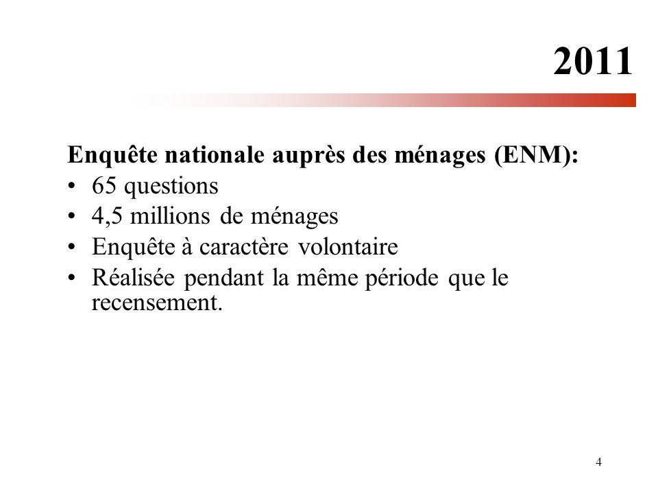 2011 Enquête nationale auprès des ménages (ENM): 65 questions