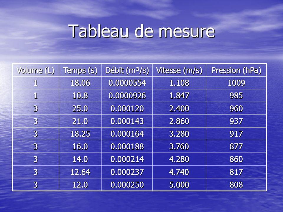 Tableau de mesure Volume (L) Temps (s) Débit (m³/s) Vitesse (m/s)