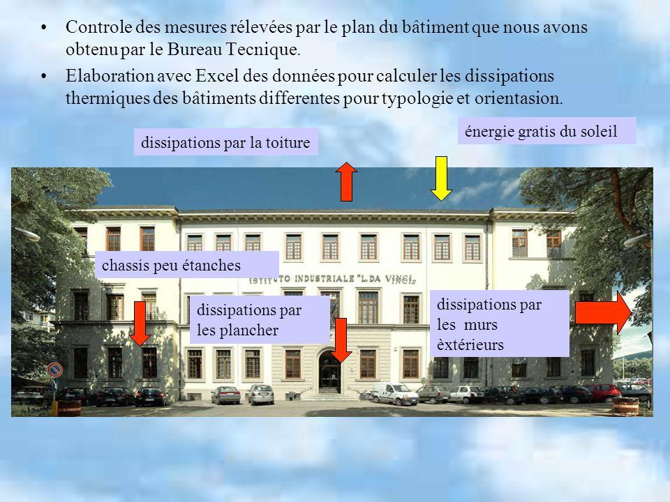 Controle des mesures rélevées par le plan du bâtiment que nous avons obtenu par le Bureau Tecnique.