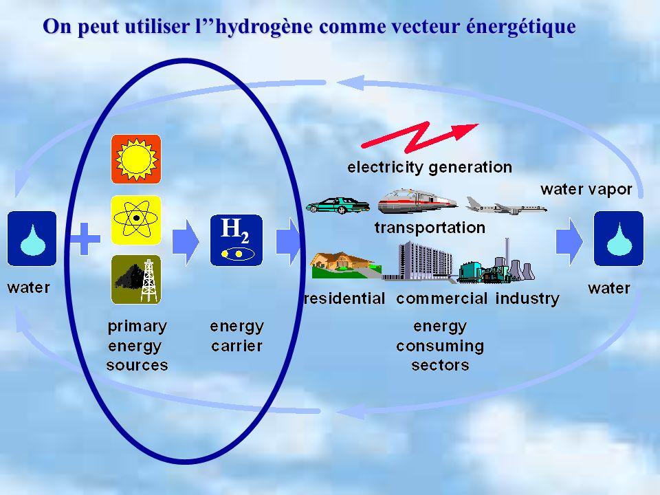 On peut utiliser l''hydrogène comme vecteur énergétique