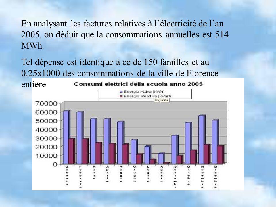 En analysant les factures relatives à l'électricité de l'an 2005, on déduit que la consommations annuelles est 514 MWh.