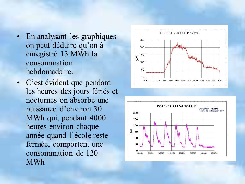 En analysant les graphiques on peut déduire qu'on à enregistré 13 MWh la consommation hebdomadaire.