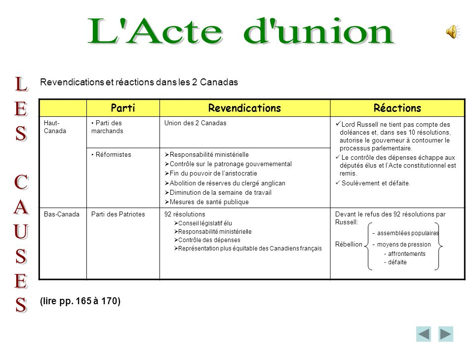 L Acte d union L E S C A U Parti Revendications Réactions