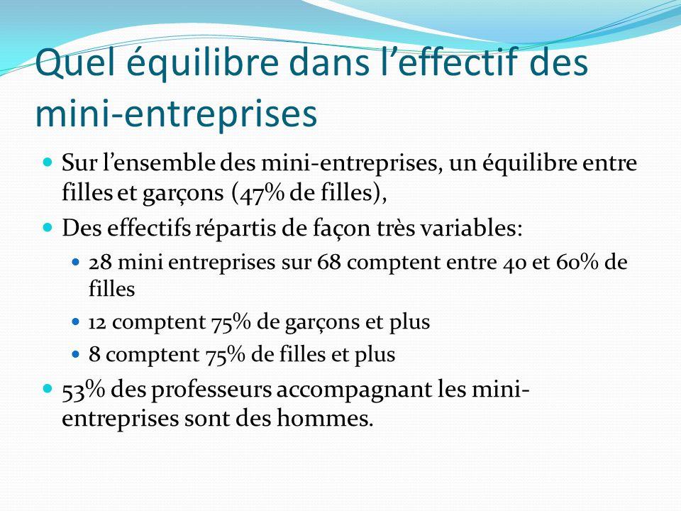 Quel équilibre dans l'effectif des mini-entreprises