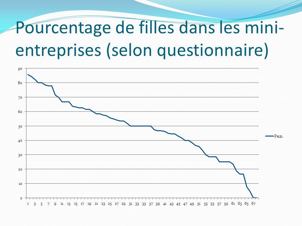 Pourcentage de filles dans les mini-entreprises (selon questionnaire)