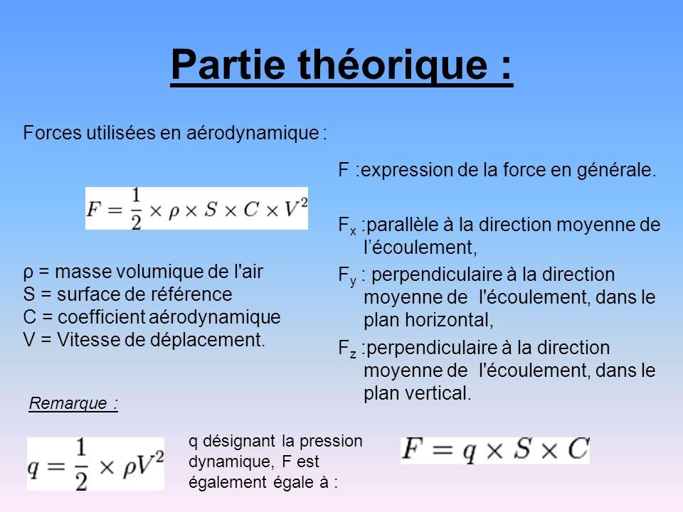 Partie théorique : Forces utilisées en aérodynamique :