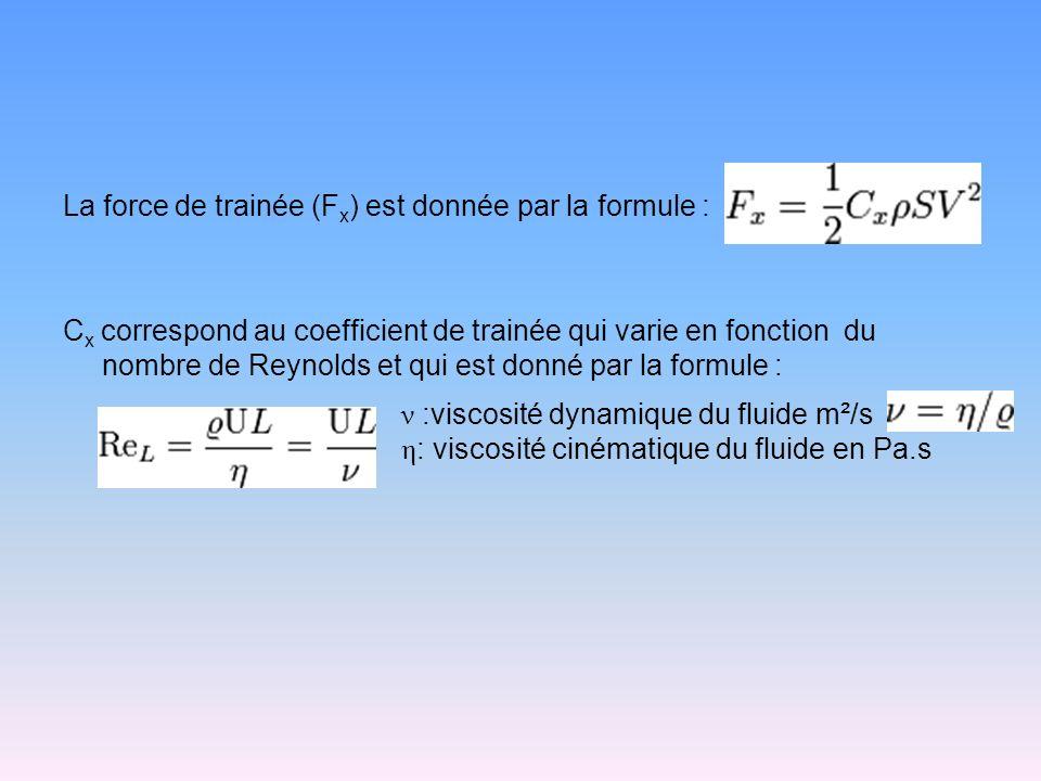 La force de trainée (Fx) est donnée par la formule : Cx correspond au coefficient de trainée qui varie en fonction du nombre de Reynolds et qui est donné par la formule :