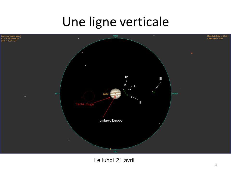 Une ligne verticale Le lundi 21 avril Io Ganymède IV III I II