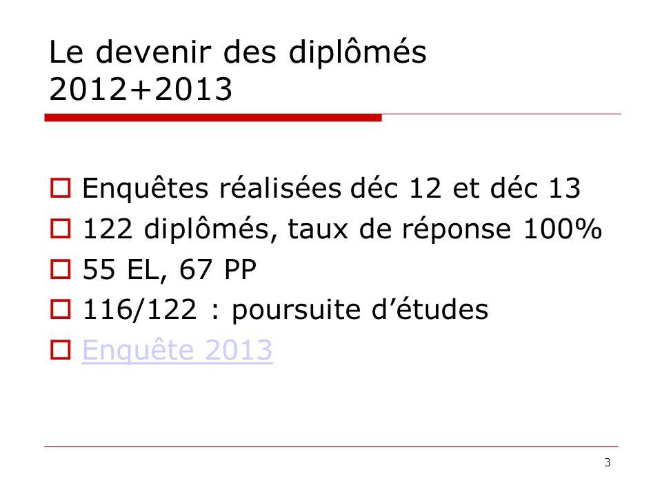 Le devenir des diplômés 2012+2013