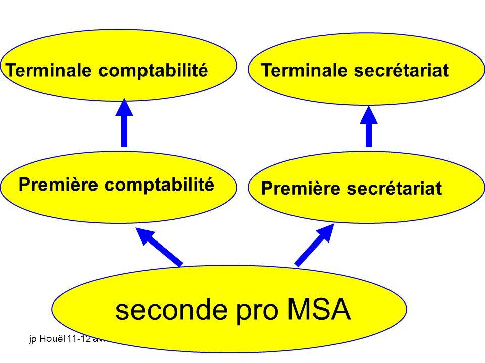 seconde pro MSA Terminale comptabilité Terminale secrétariat