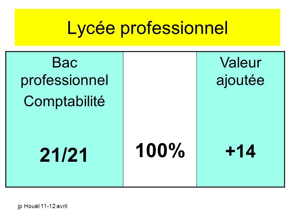 100% 21/21 Lycée professionnel +14 Bac professionnel Comptabilité