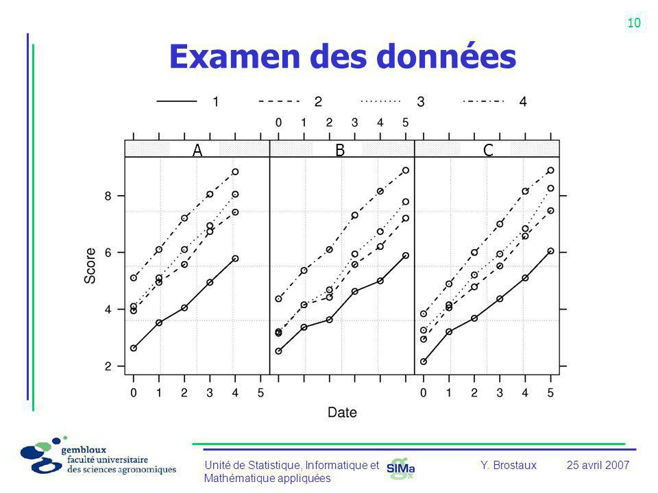 Examen des données A B C Y. Brostaux 25 avril 2007