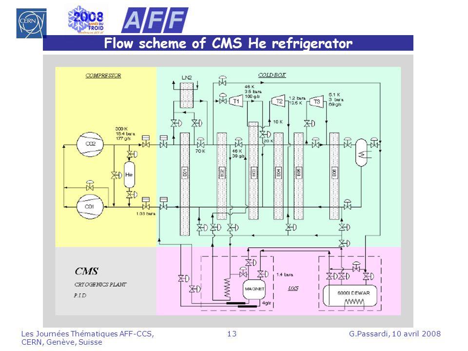 Flow scheme of CMS He refrigerator