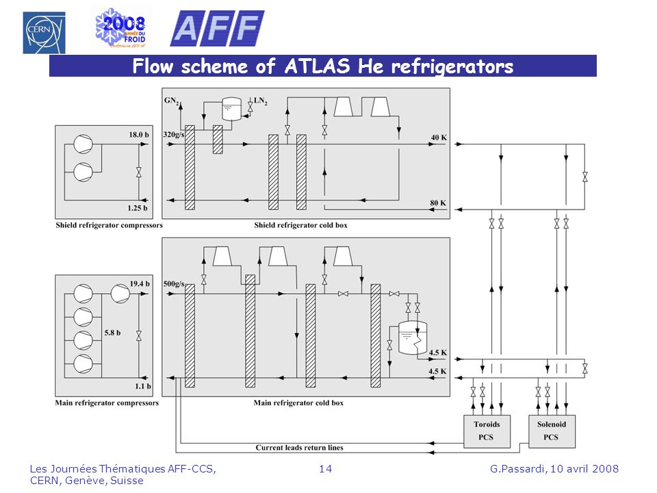 Flow scheme of ATLAS He refrigerators