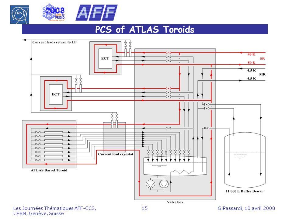 PCS of ATLAS Toroids Les Journées Thématiques AFF-CCS, CERN, Genève, Suisse.