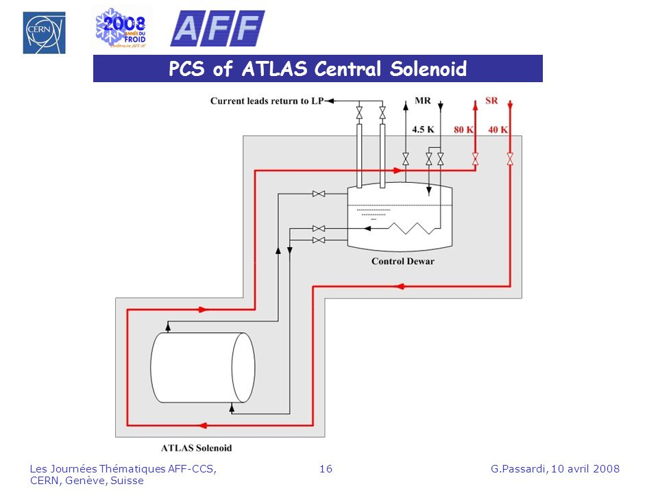 PCS of ATLAS Central Solenoid