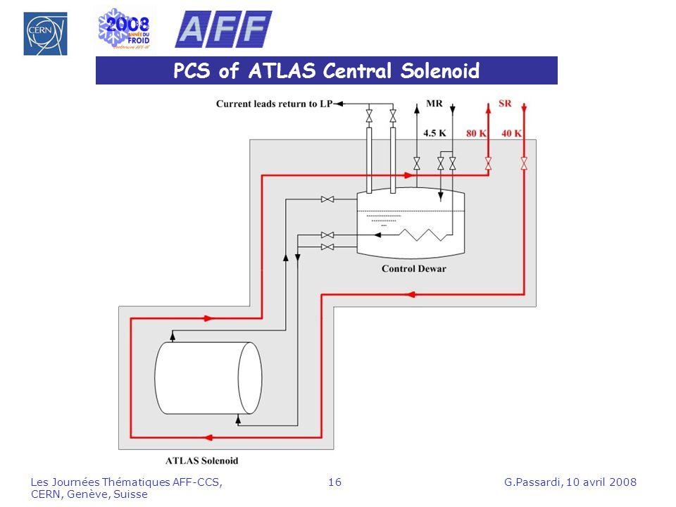 PCS of ATLAS Central Solenoid