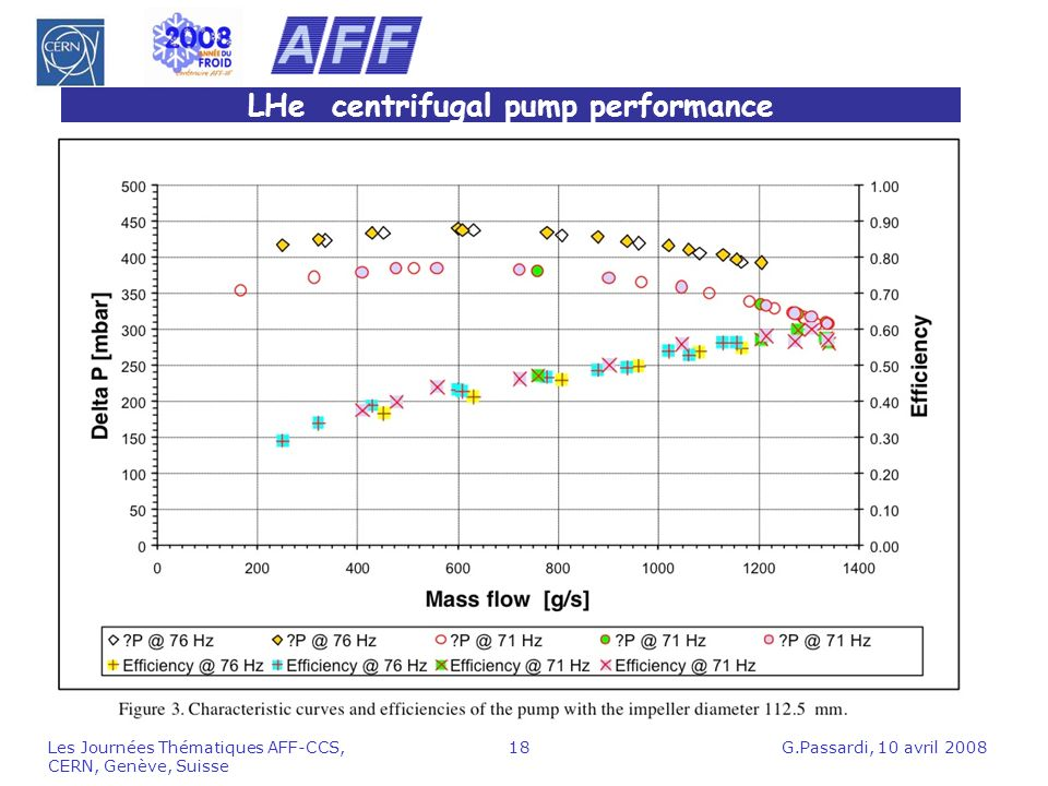 LHe centrifugal pump performance