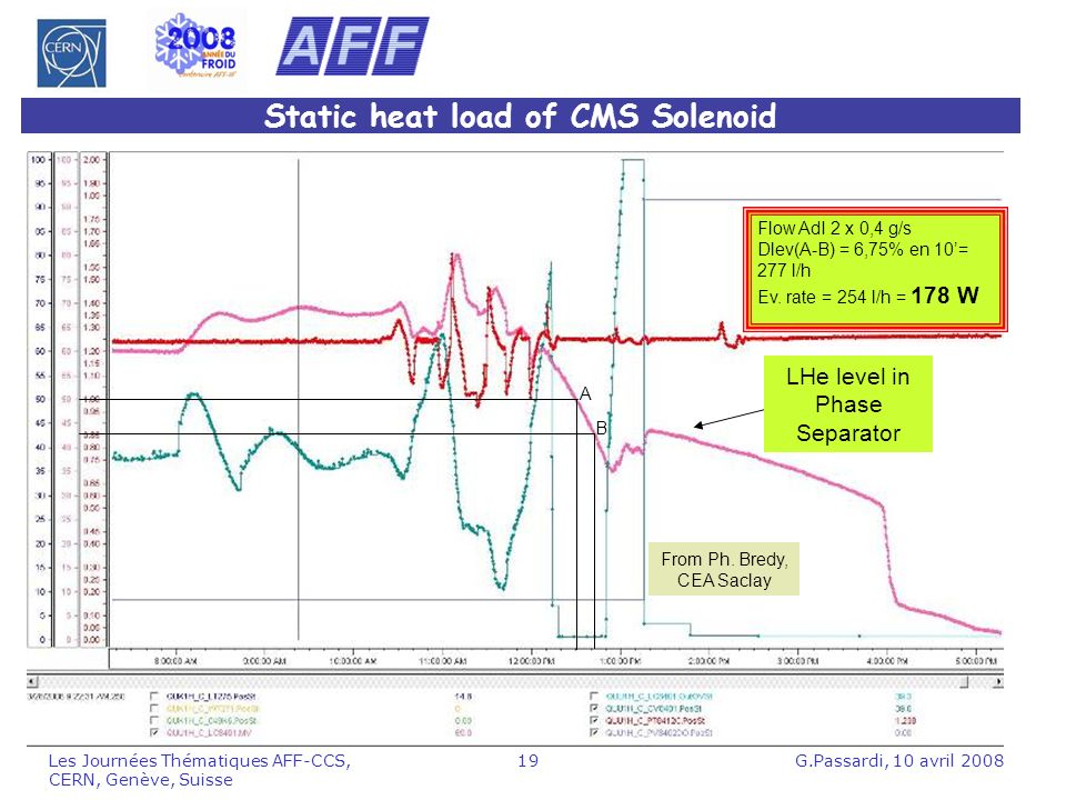 Static heat load of CMS Solenoid