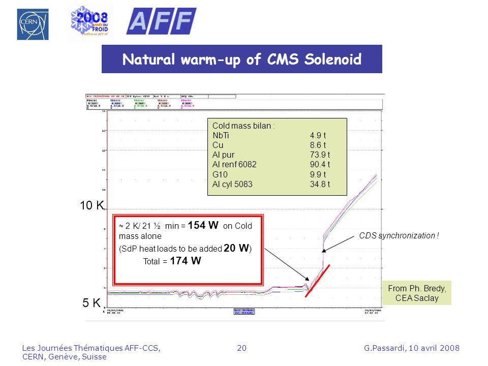 Natural warm-up of CMS Solenoid