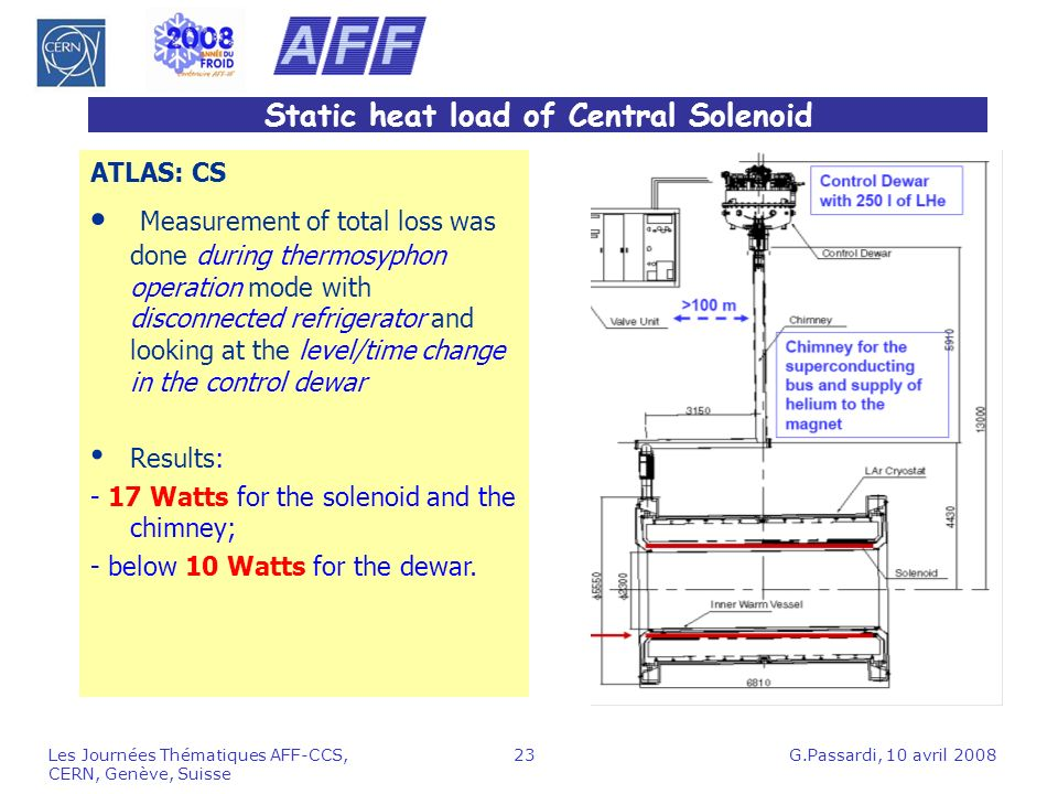 Static heat load of Central Solenoid